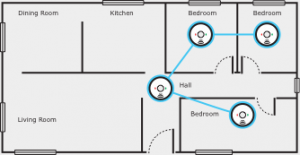 Smoke alarms recommended placement in floor plan